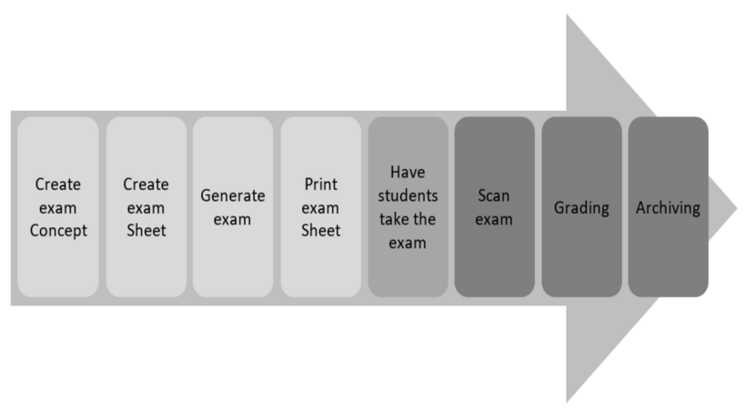 Procedural Steps for Scan Exams