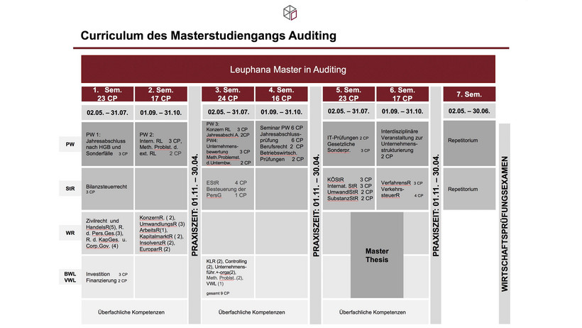 Grafik Curriculum Master Auditing